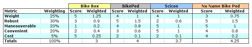 Bike Bag Scores
