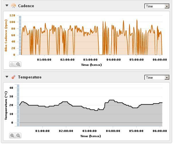 Cadence, Temperature