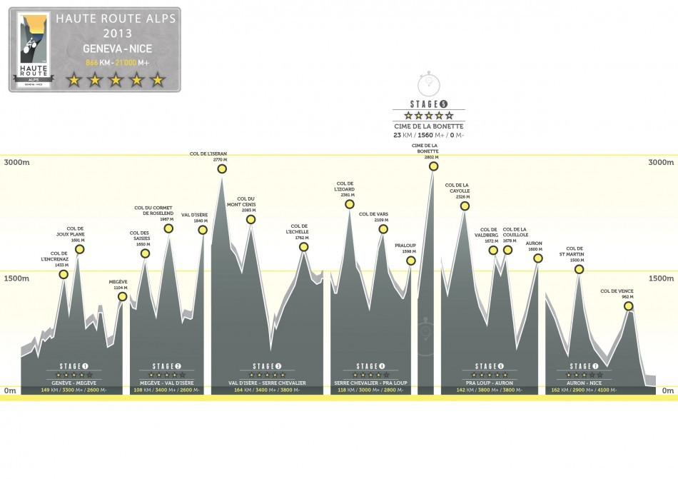 Haute Route Alps profile