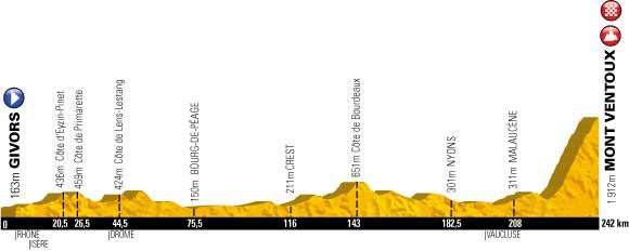 2013 Tour de France Stage 15 profile