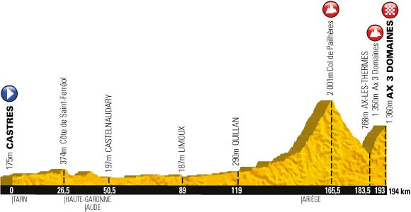 2013 TDF Stage 8 profile
