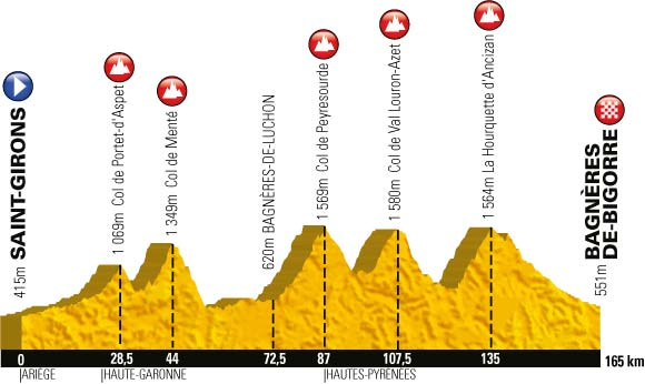 Stage 9 2013 profile
