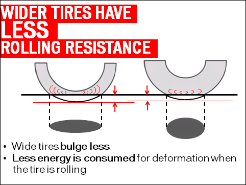 Why wider tyres are better: Wider v skinny tyres image
