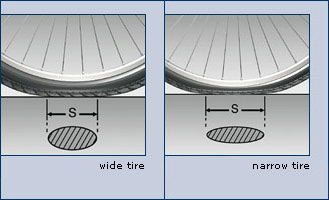 Why wider tyres are better: Tyre deflection image
