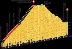 Etape 2016 climbs